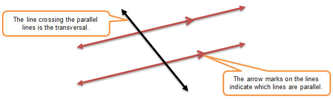 Image of parallel lines with a transversal