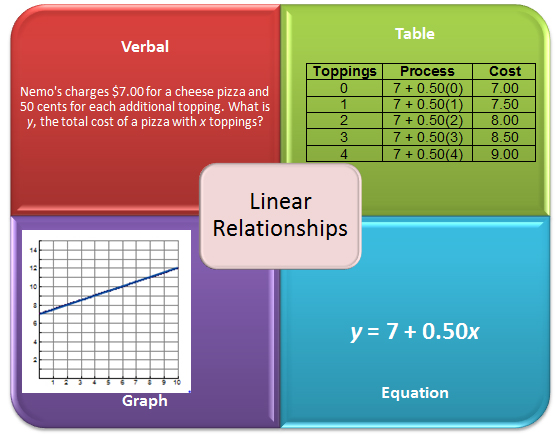 verbal description, table, graph, and equation for a linear relationship
