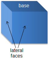 rectangular prism with base and lateral faces labeled