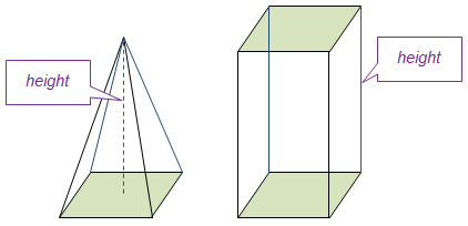 diagram showing a pyramid and prism with congruent bases and the same height
