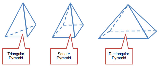 Figure showing a triangular pyramid, square pyramid, and a rectangular pyramid, with a callout pointing out the shape of each pyramid's base