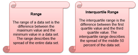 definition of range and interquartile range