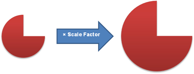 figure being multiplied by a scale factor to generate a larger figure