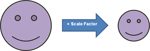 figure being multiplied by a scale factor to generate a smaller figure