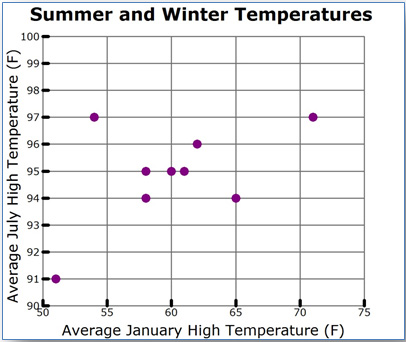 scatterplot of average July high temperature versus average January high temperature