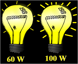 a 100 Watt bulb shining brighter than a 60 Watt bulb