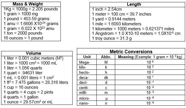 Mole Conversions | Texas Gateway
