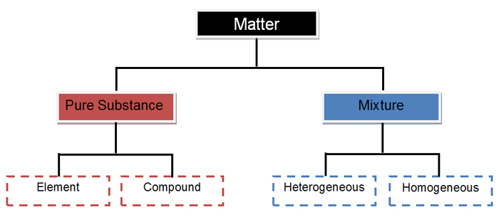 Matter and Energy - Elements versus Compounds | Texas Gateway