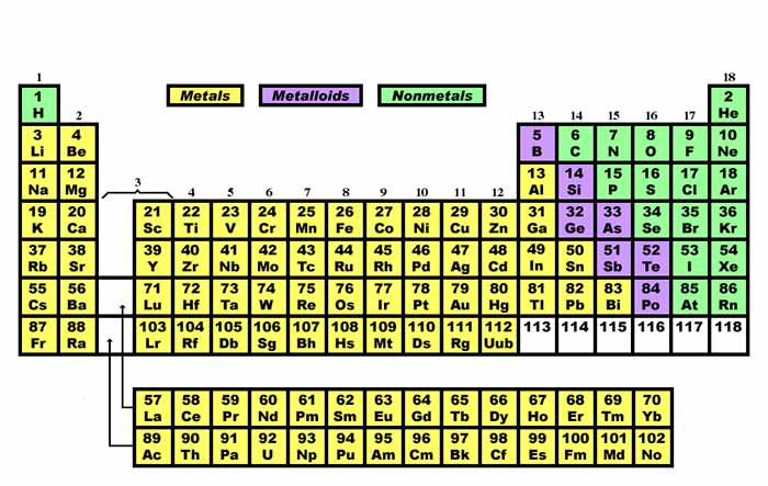 image is of a color coded periodic table showing metals metalloids and nonmetals