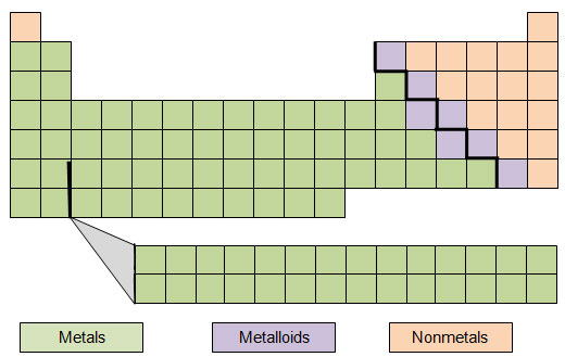 families of metals the periodic table