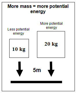 Potential and Kinetic Energy | Texas Gateway