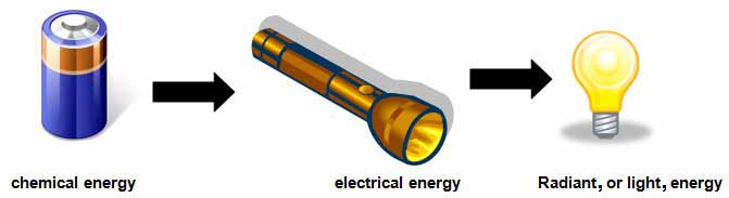 Unit 9: energy, work, and power forms of energy and energy.