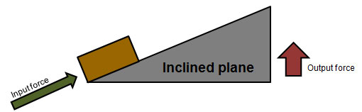 inclined plane simple machine easy it is important to remember that machines do not save or lessen the amount of work they only change size distance direction force you have imagine were trying move boxes from one side room