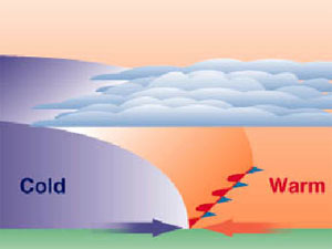 Image shows what happens to the air masses in a warm front