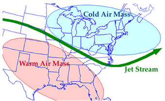 Image shows a jet stream between a warm air mass and cold air mass