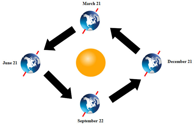 earth rotation and revolution texas gateway diagram of rotation moon image shows the north pole titled toward the sun on june 21 and away from the