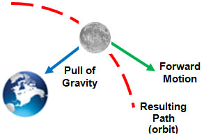Image shows how the pull of gravity acts upon the forward motion of the moon and the result is the orbit around the Earth.