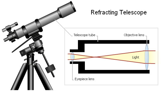 the three major types of optical telescope List the three main types of optical telescopes, and describe their differences.